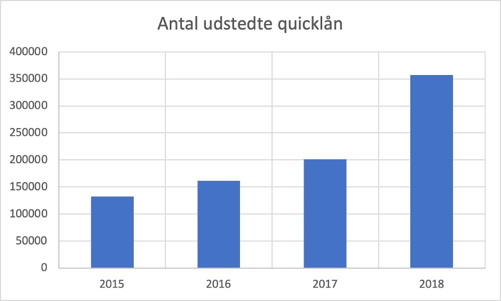 Hvor mange danskere har quicklån?